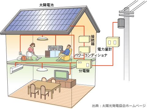 太陽光発電システムの仕組み